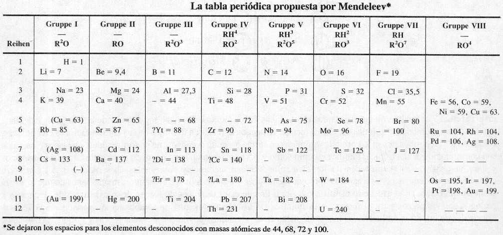 Historia de la tabla peridica de igual importancia fue el hecho de que hizo posible la prediccin de las propiedades de varios elementos que an no haban sido descubiertos urtaz Image collections